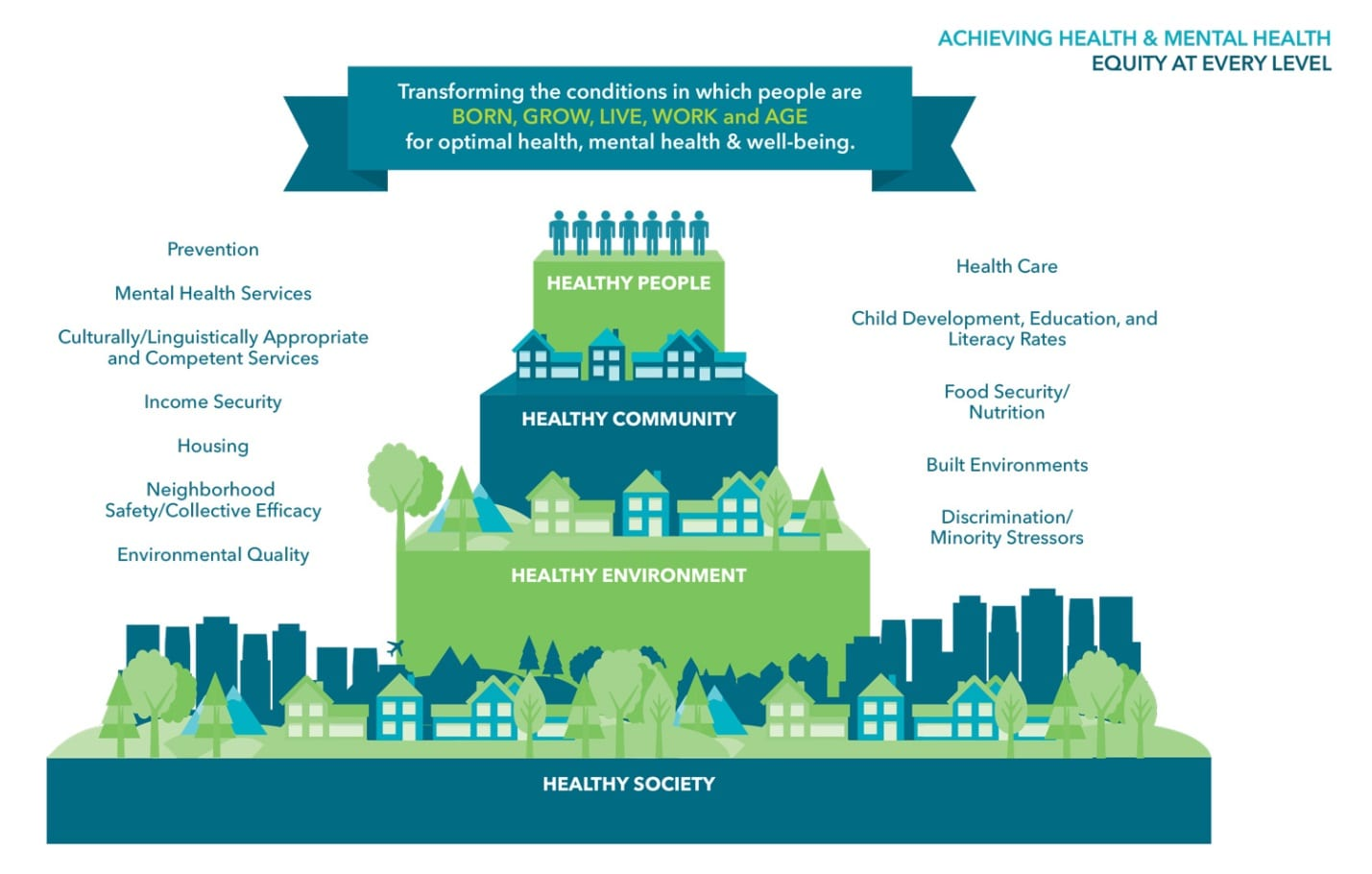 Social Determinants Of Health Lets Get Healthy California